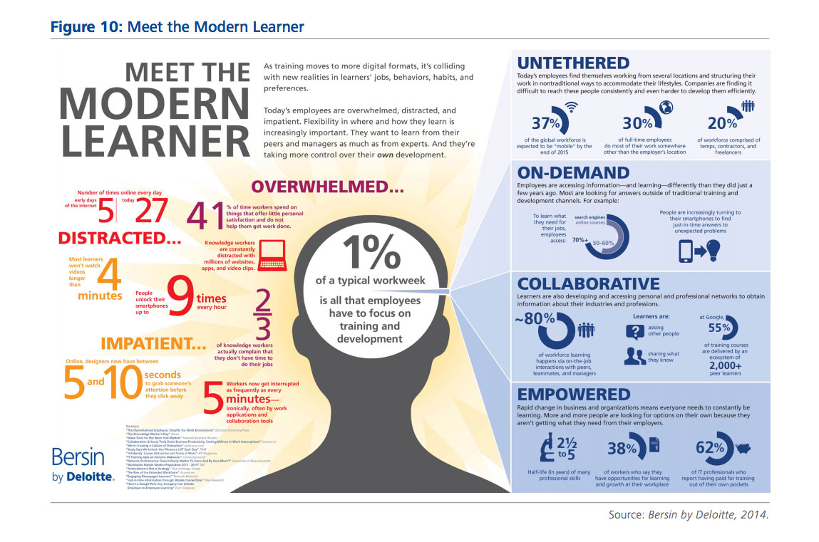 meet_the_modern_learner